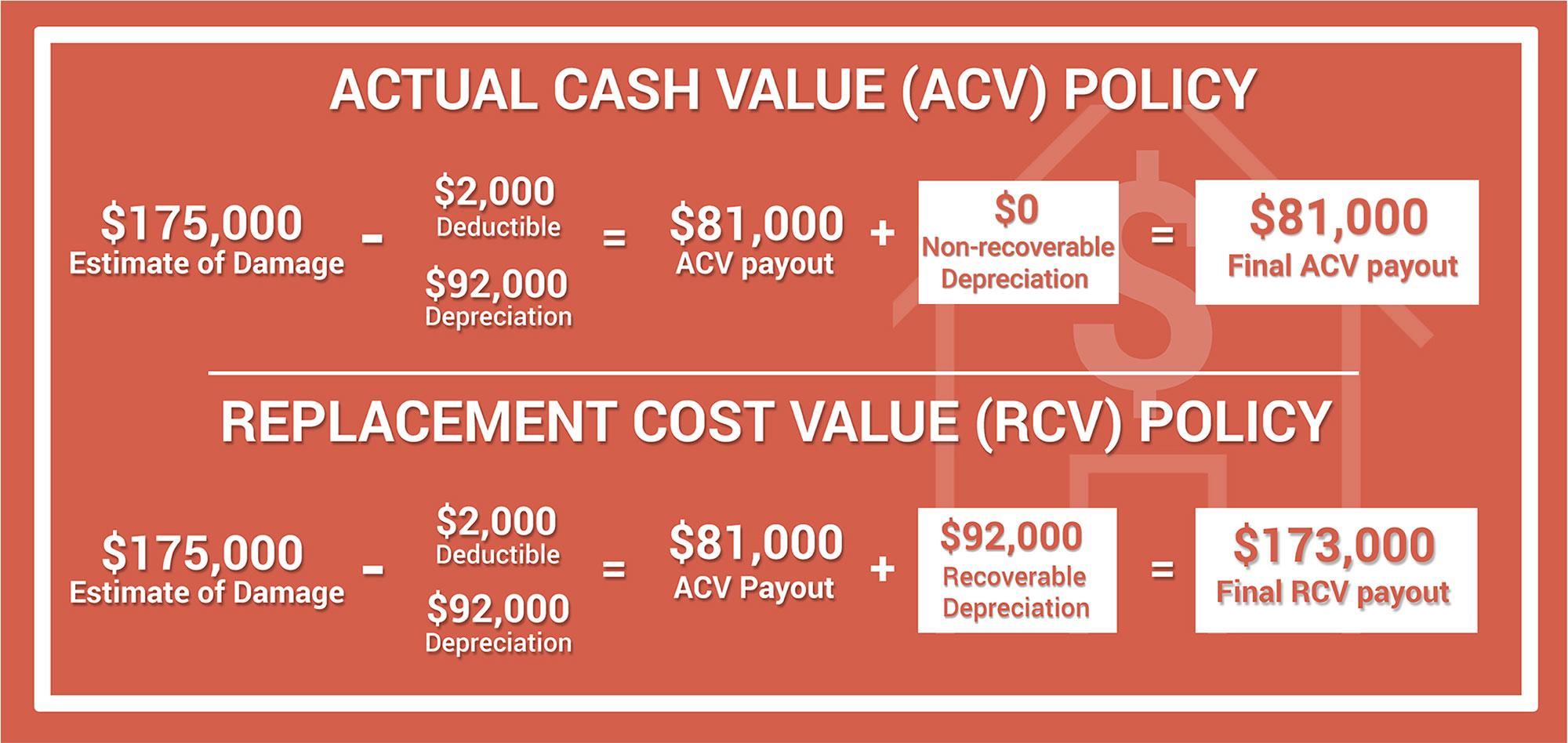 ACV vs RCV