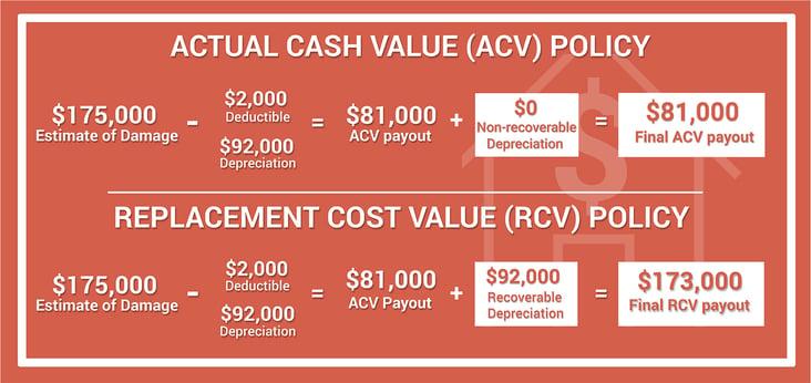 ACV Policy vs RCV Policy